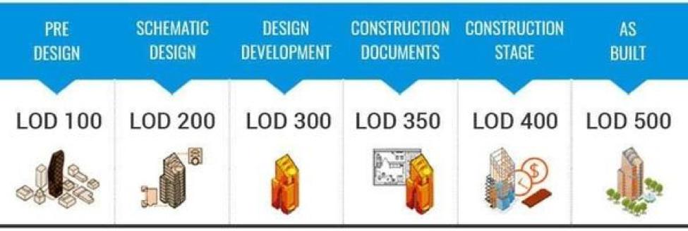 Levels of Design LOD Description - Kelar Pacific