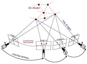 Diagram of the photogrammetry process.