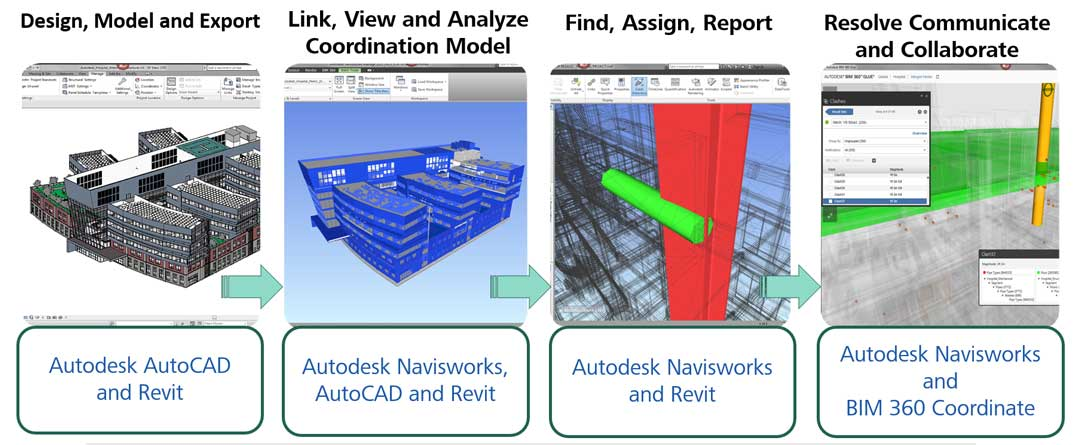 the steps involved in BIM coordination with software images and text