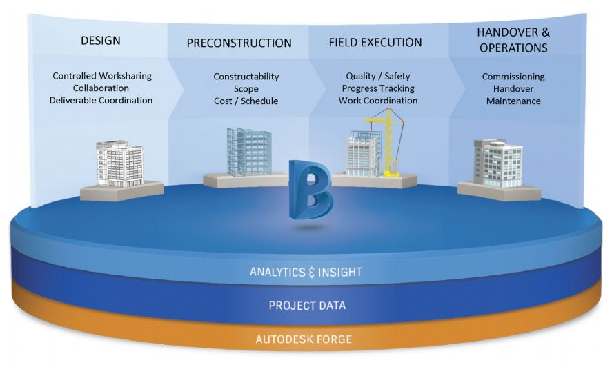 autodesk bim 360 common data platform image